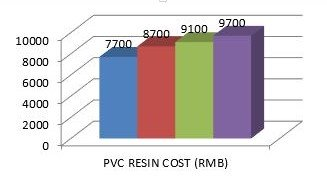 Resin Cost