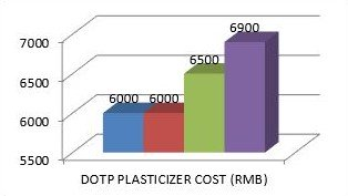 DOPT Plasticizer Costs